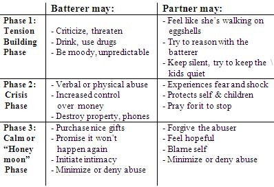Early signs of abusive boyfriend